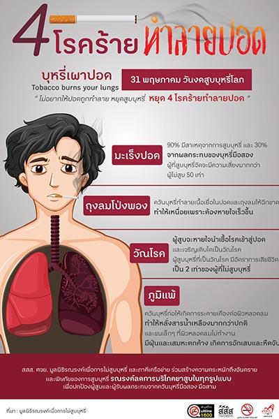 สูบบุหรี่ทำร้ายปอด